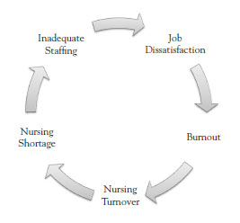 nursing burnout essay