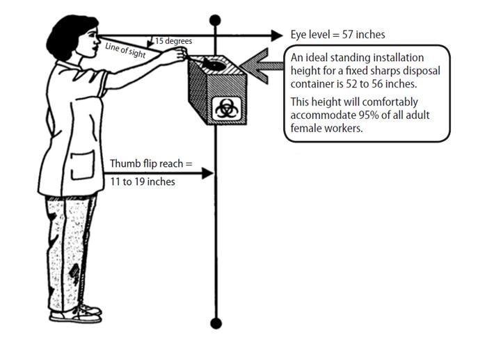 Wall Mounted Needle Disposal Wall Mounted Needle Disposal
